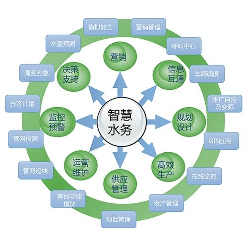 江西智博智慧水务平台