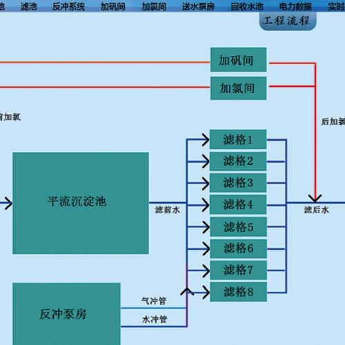 智慧水务生产调度管理系统